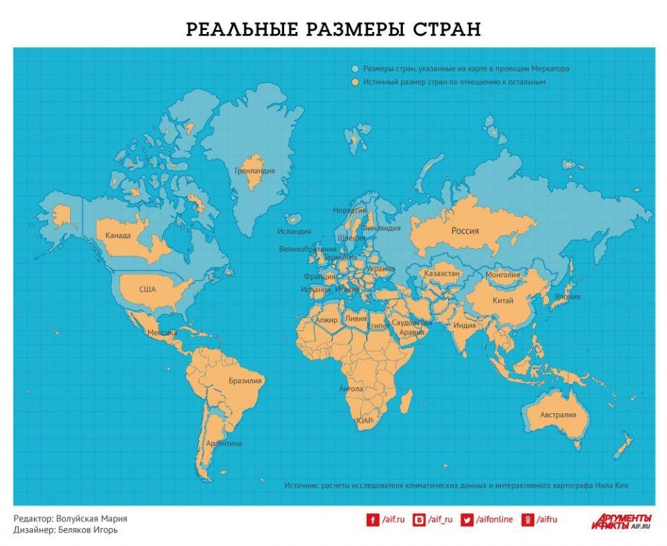 """Размеры стран, на """"плоских картах"""" в проекции Меркатора, сильно искажены, потому что """"земля то шарик"""", а этот шарик """"растянули на плоскость"""". Вот соотношение реальных площадей стран, с тем, как они показаны на привычных картах."""